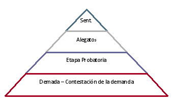 demanda civil dentro del proceso, esquema